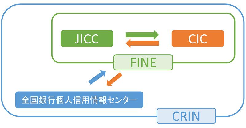 CRINの仕組み
